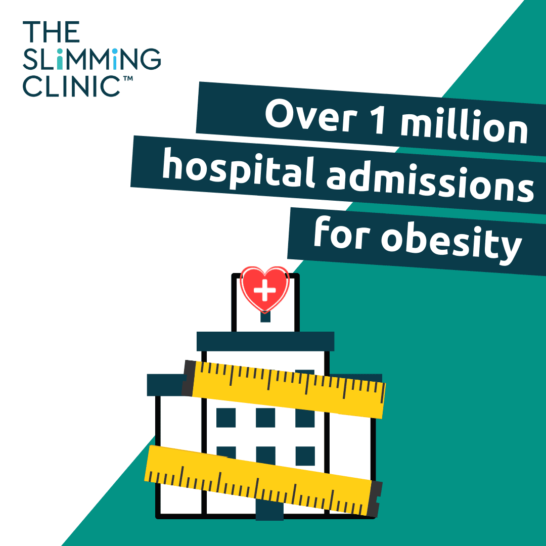 Over 1 million hospital admissions related to obesity – Shocking new statistics!